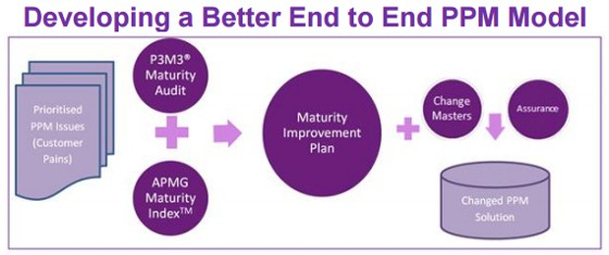 Developing a better end to end PPM model