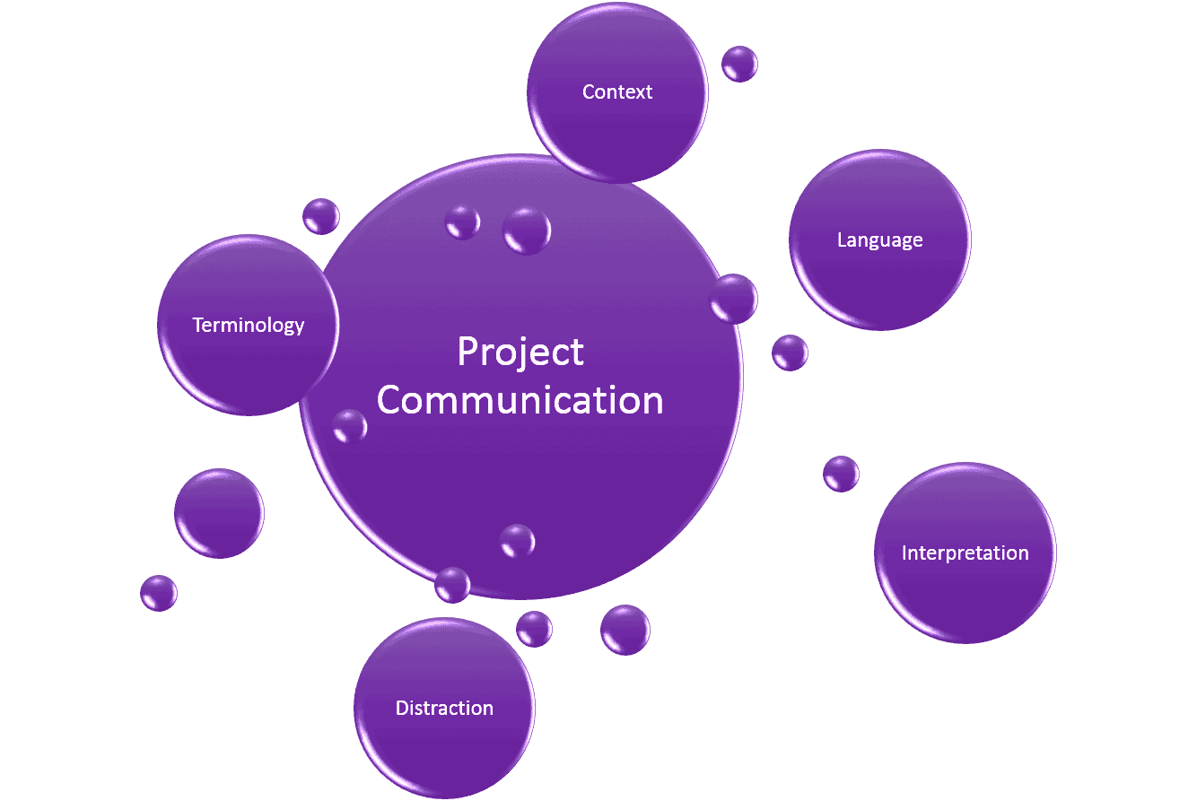 why is slack important to the project manager 10 reasons why project management matters this is very important to the project manager as it will allow for decisions to be taken with the allocation of.