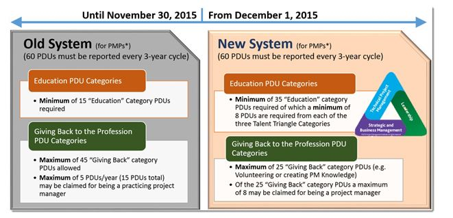 PMI Old and New System